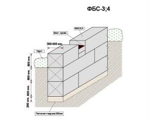 Строение фундамента из фундаментных блоков